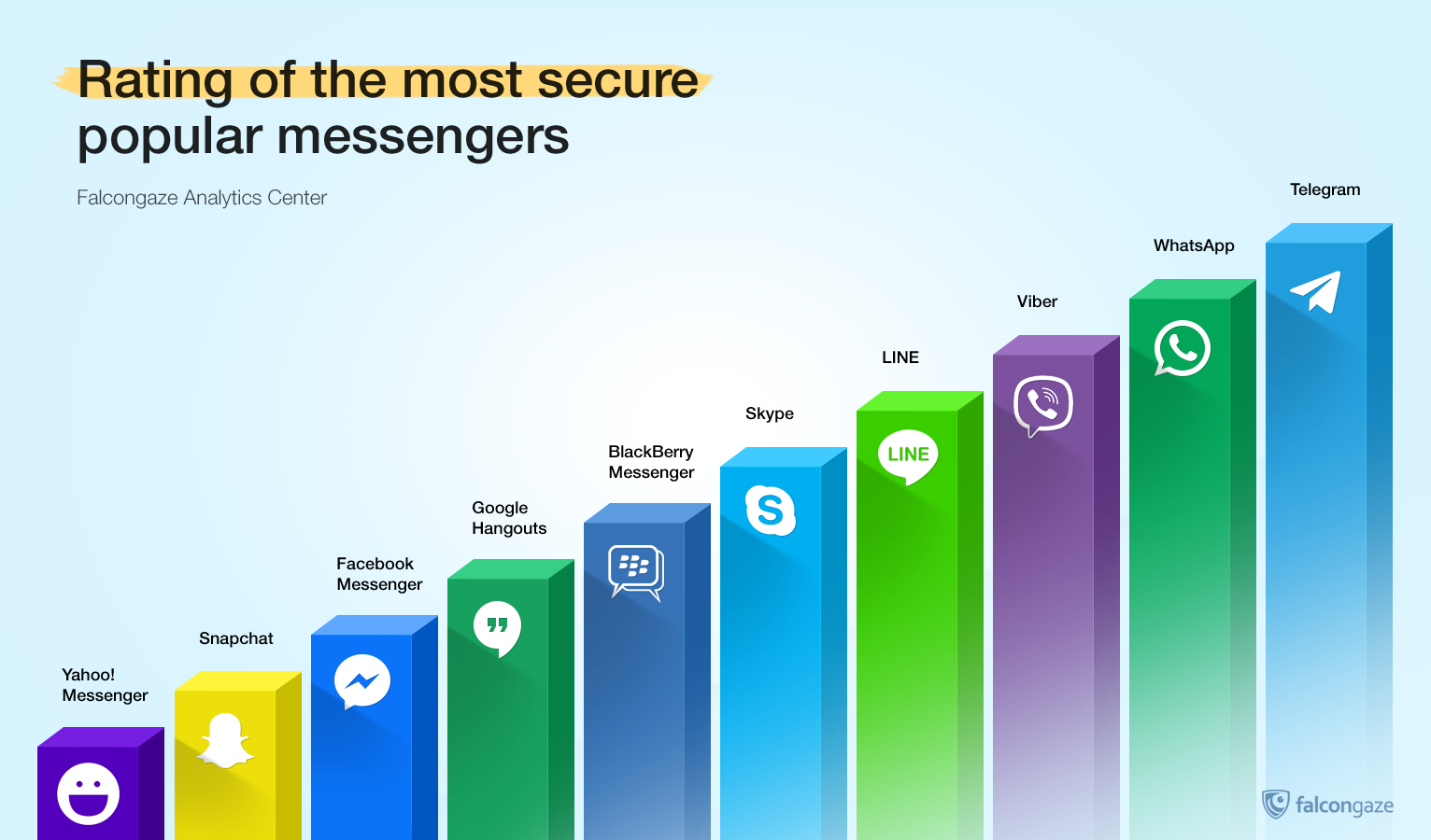 Convenience & security: rating of the most secure popular messengers